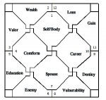 Simple Astrological Chart Free