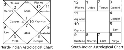 Interesting Astrology Chart Analysis