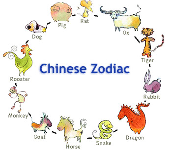 Cute Chinese Astrological Signs