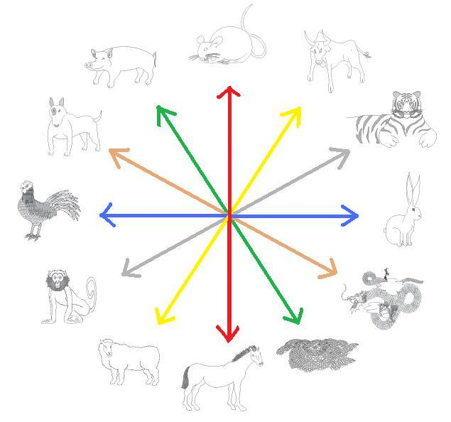 Animals Free Astrological Compatibility