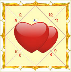 Heart Free Marriage Astrology