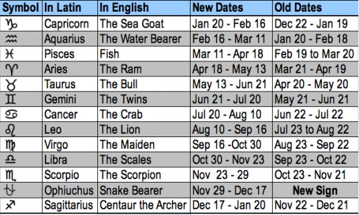 Star signs dates