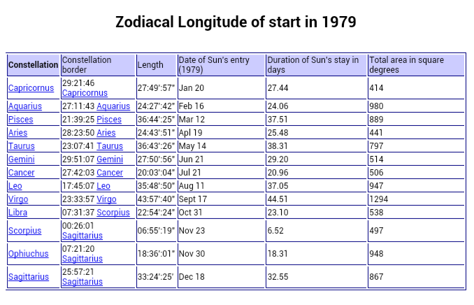 Amazing Astrology By Date Of Birth