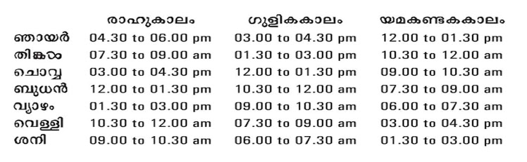 Time Astrology Malayalam Free