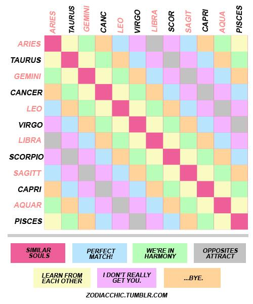 Dazzling Horoscope Signs Compatibility