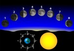 Various Moon Sign Astrology