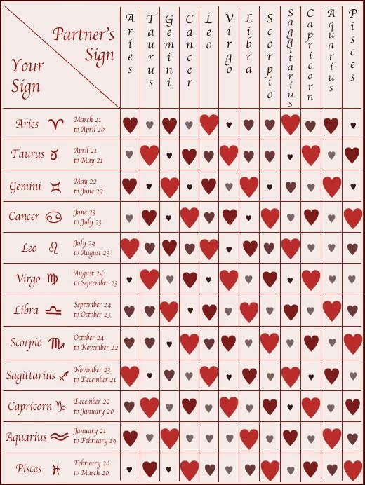 Splendid Love Horoscope Compatibility