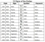 Keyword Horoscope Signs And Dates