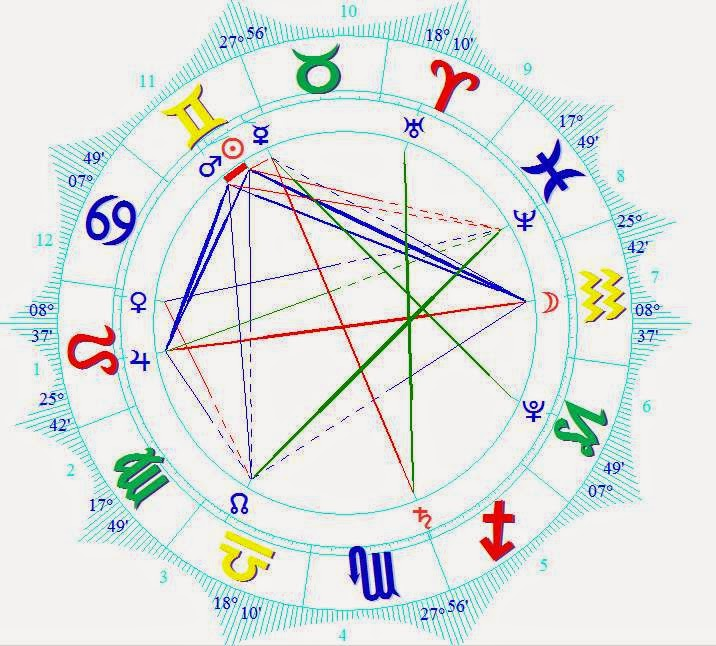 Wiki Horoscope Reading